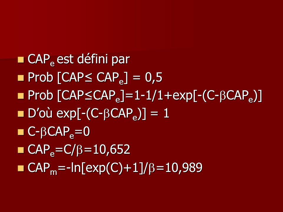 CAPe est défini par Prob [CAP≤ CAPe] = 0,5. Prob [CAP≤CAPe]=1-1/1+exp[-(C-bCAPe)] D'où exp[-(C-bCAPe)] = 1.